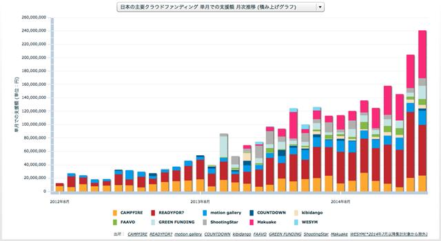日本の主要クラウドファンディング 単月での支援額 月次推移 (積み上げグラフ)R